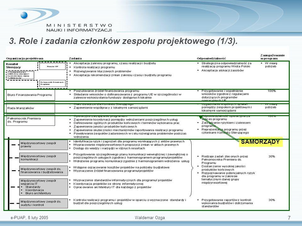 e-PUAP, 8 luty 2005 Waldemar Ozga 7 3. Role i zadania członków zespołu projektowego (1/3). SAMORZĄDY