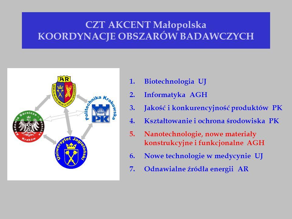 Mazowiecko-Małopolski Klaster Materiałowy CEZAMAT KOORDYNACJA POLITECHNIKA WARSZAWSKA CENMIN KOORDYNACJA AKADEMIA GÓRNICZO-HUTNICZA