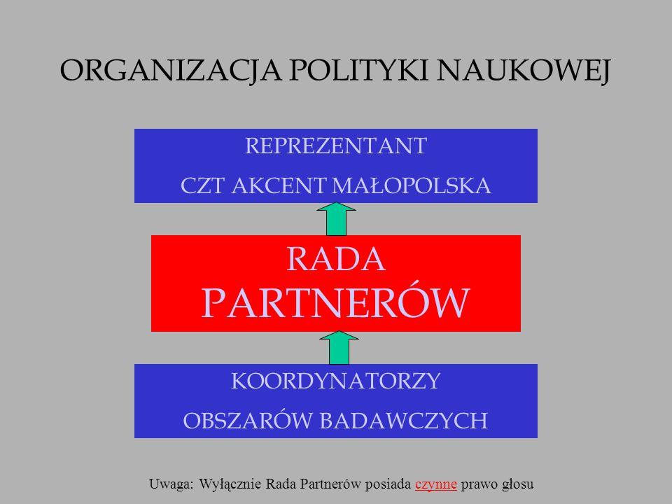 9 grudnia 2004 r., Uchwała Rady Partnerów wniosek Koordynatora Centrum Materiałów i Nanotechnologii CENMIN CZT AKCENT Małopolska CENMIN CZT AKCENT Małopolska