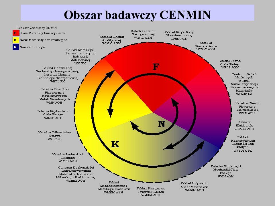 Integracja Laboratoriów Badawczych AGH, UJ, PK (2004-2007) CENMIN – I etap (2004-2007) SPO-WKP 1.4.3 PROJEKT: Doposażenie aparaturowe laboratoriów CENMIN CZT AKCENT Małopolska 8 835 000 PLN