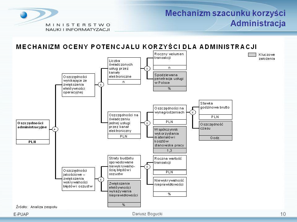 E-PUAP Dariusz Bogucki 10 Mechanizm szacunku korzyści Administracja