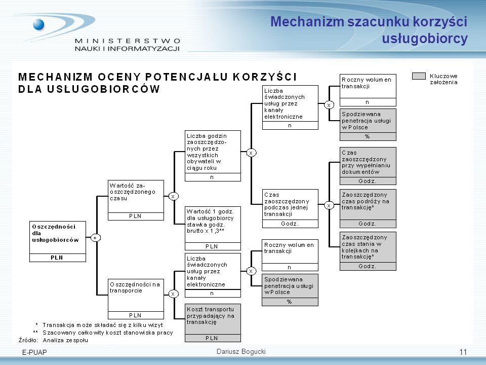 E-PUAP Dariusz Bogucki 11 Mechanizm szacunku korzyści usługobiorcy