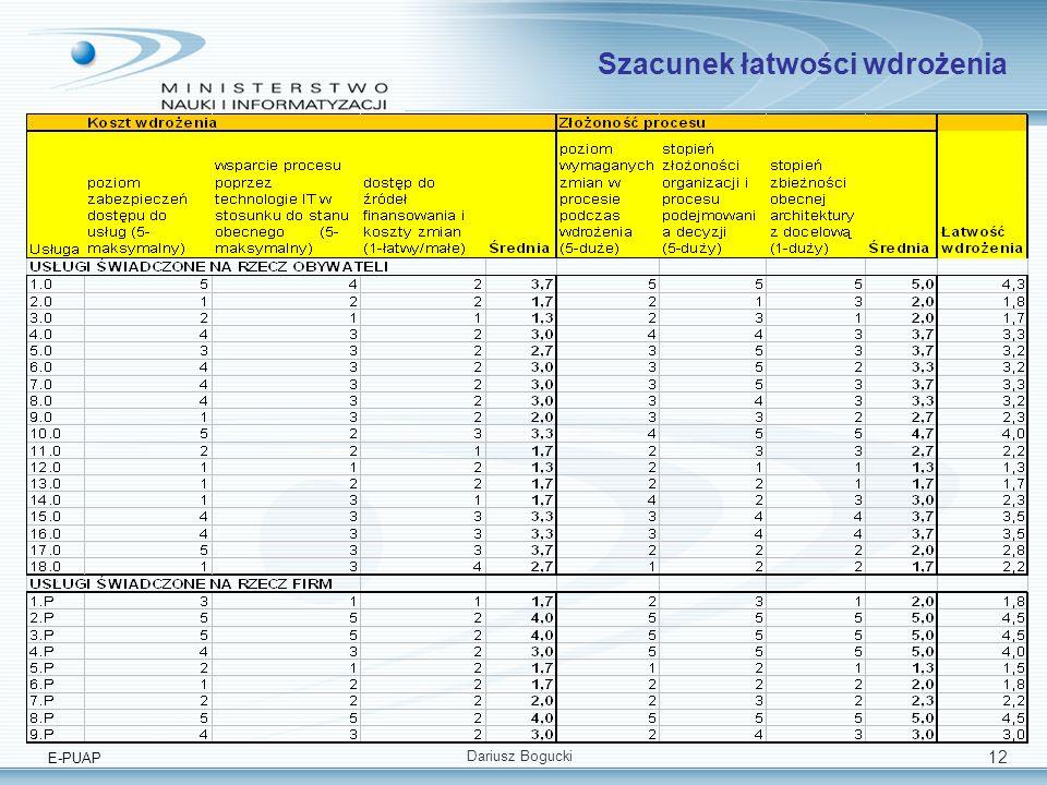 E-PUAP Dariusz Bogucki 12 Szacunek łatwości wdrożenia