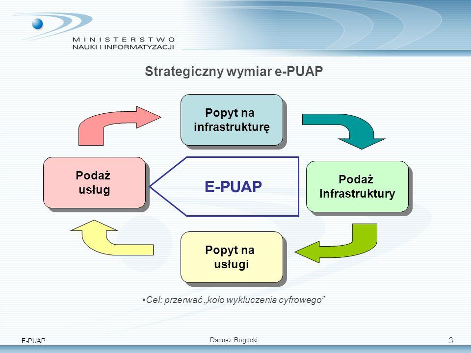 E-PUAP Dariusz Bogucki 3 Strategiczny wymiar e-PUAP Popyt na infrastrukturę Popyt na infrastrukturę Podaż usług Podaż usług Podaż infrastruktury Podaż infrastruktury Popyt na usługi Popyt na usługi E-PUAP Cel: przerwać koło wykluczenia cyfrowego