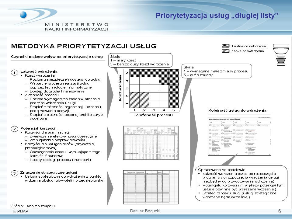 E-PUAP Dariusz Bogucki 6 Priorytetyzacja usług długiej listy