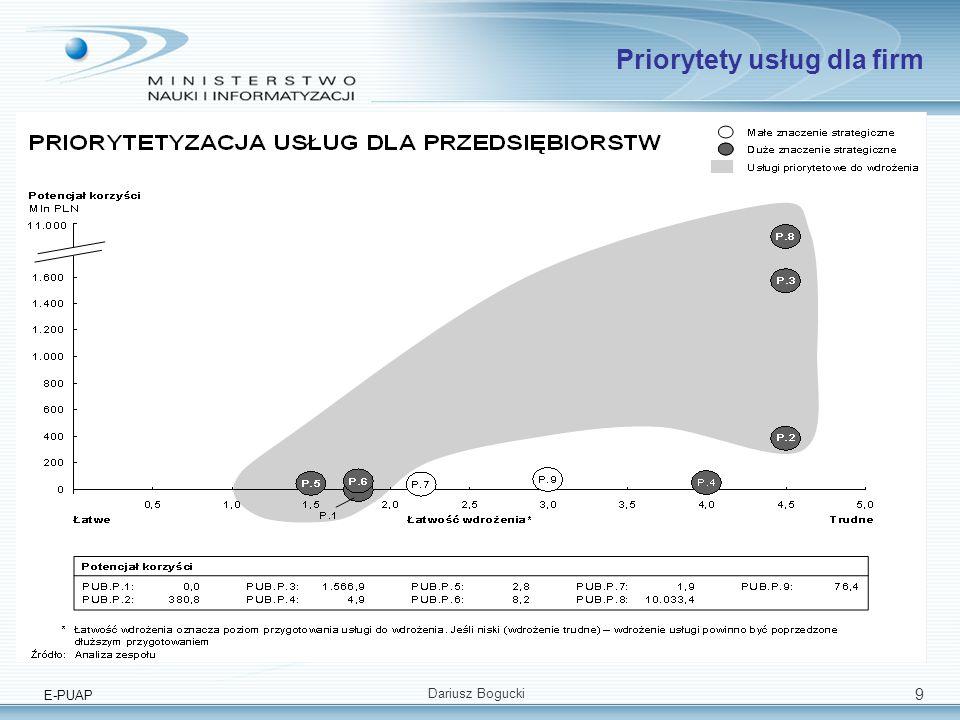 E-PUAP Dariusz Bogucki 9 Priorytety usług dla firm