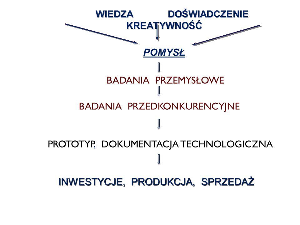 Narzędzia wspomagające współpracę przemysłu i nauki Działaj ą ce dotychczas : - Projekty celowe (MNiSW, KBN); - Projekty celowe dla MSP (NOT); oraz : - Projekty celowe dofinansowane ze środków SPO-WKP; - Projekty badawcze rozwojowe;: - 7 Program Ramowy (projekty CRAFT); wkrótce: - Nowa formuła projektów celowych (1.4 + 4.1 ?!)