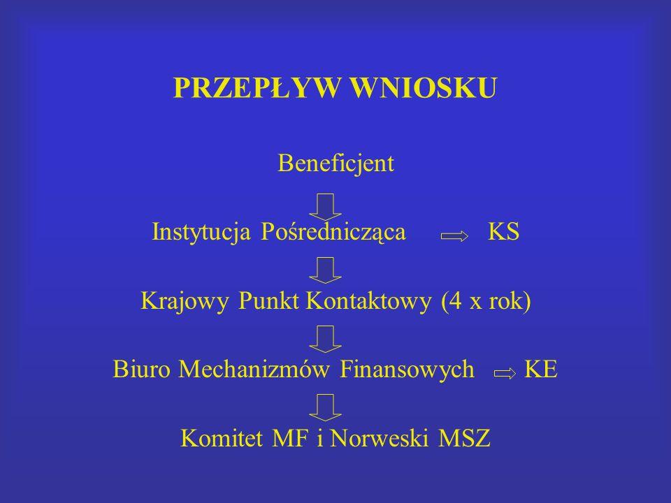 PRZEPŁYW WNIOSKU Beneficjent Instytucja Pośrednicząca KS Krajowy Punkt Kontaktowy (4 x rok) Biuro Mechanizmów Finansowych KE Komitet MF i Norweski MSZ