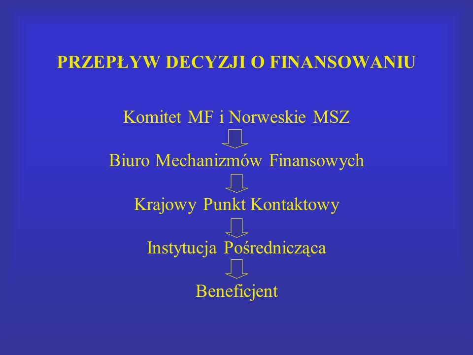 PRZEPŁYW DECYZJI O FINANSOWANIU Komitet MF i Norweskie MSZ Biuro Mechanizmów Finansowych Krajowy Punkt Kontaktowy Instytucja Pośrednicząca Beneficjent