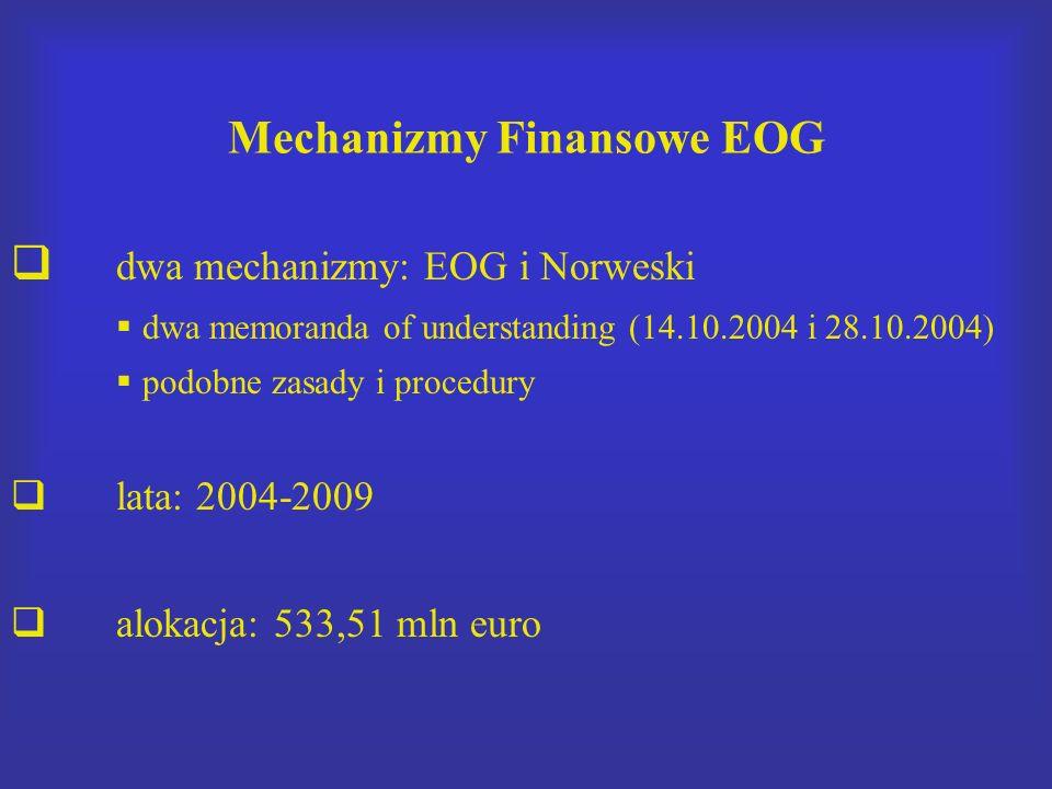 Mechanizmy Finansowe EOG dwa mechanizmy: EOG i Norweski dwa memoranda of understanding (14.10.2004 i 28.10.2004) podobne zasady i procedury lata: 2004