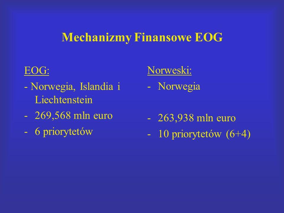 Mechanizmy Finansowe EOG EOG: - Norwegia, Islandia i Liechtenstein -269,568 mln euro -6 priorytetów Norweski: -Norwegia -263,938 mln euro -10 priorytetów (6+4)