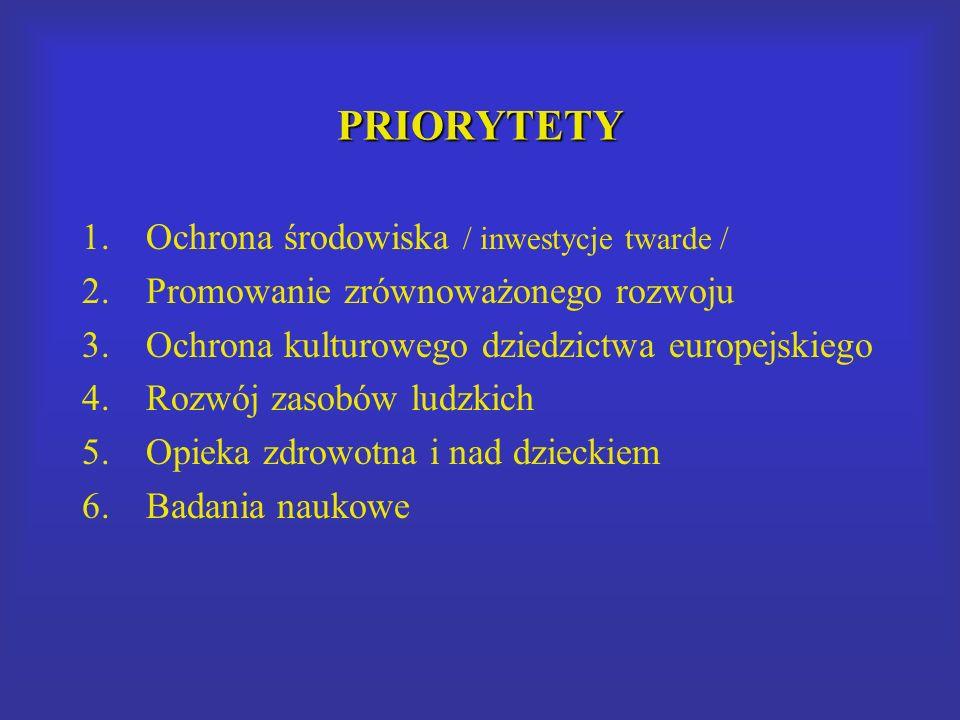 PRIORYTETY 1.Ochrona środowiska / inwestycje twarde / 2.Promowanie zrównoważonego rozwoju 3.Ochrona kulturowego dziedzictwa europejskiego 4.Rozwój zasobów ludzkich 5.Opieka zdrowotna i nad dzieckiem 6.Badania naukowe
