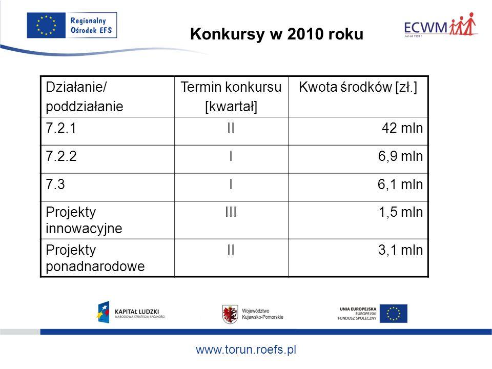 www.torun.roefs.pl Działanie/ poddziałanie Termin konkursu [kwartał] Kwota środków [zł.] 7.2.1II42 mln 7.2.2I6,9 mln 7.3I 6,1 mln Projekty innowacyjne III1,5 mln Projekty ponadnarodowe II3,1 mln Konkursy w 2010 roku