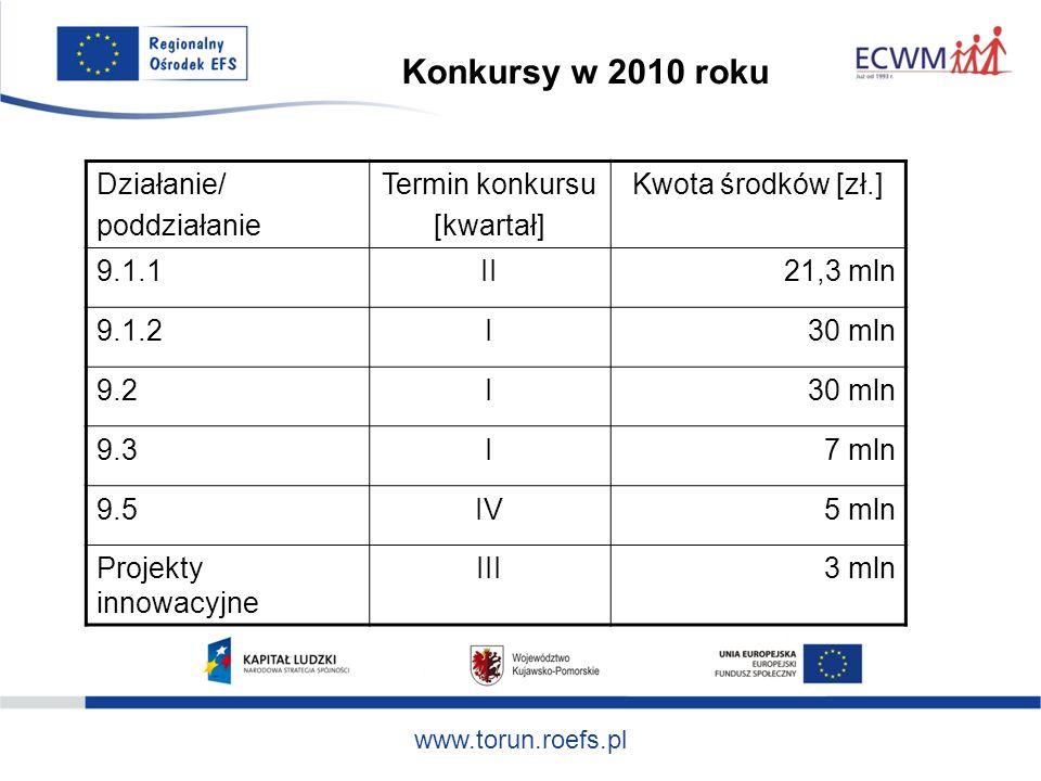 www.torun.roefs.pl Działanie/ poddziałanie Termin konkursu [kwartał] Kwota środków [zł.] 9.1.1II21,3 mln 9.1.2I30 mln 9.2I30 mln 9.3I7 mln 9.5IV5 mln Projekty innowacyjne III3 mln Konkursy w 2010 roku
