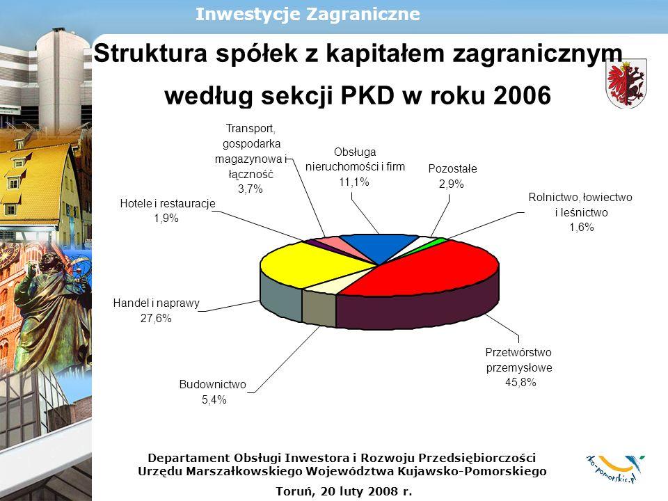 Struktura spółek z kapitałem zagranicznym według sekcji PKD w roku 2006 Inwestycje Zagraniczne Obsługa nieruchomości i firm 11,1% Hotele i restauracje