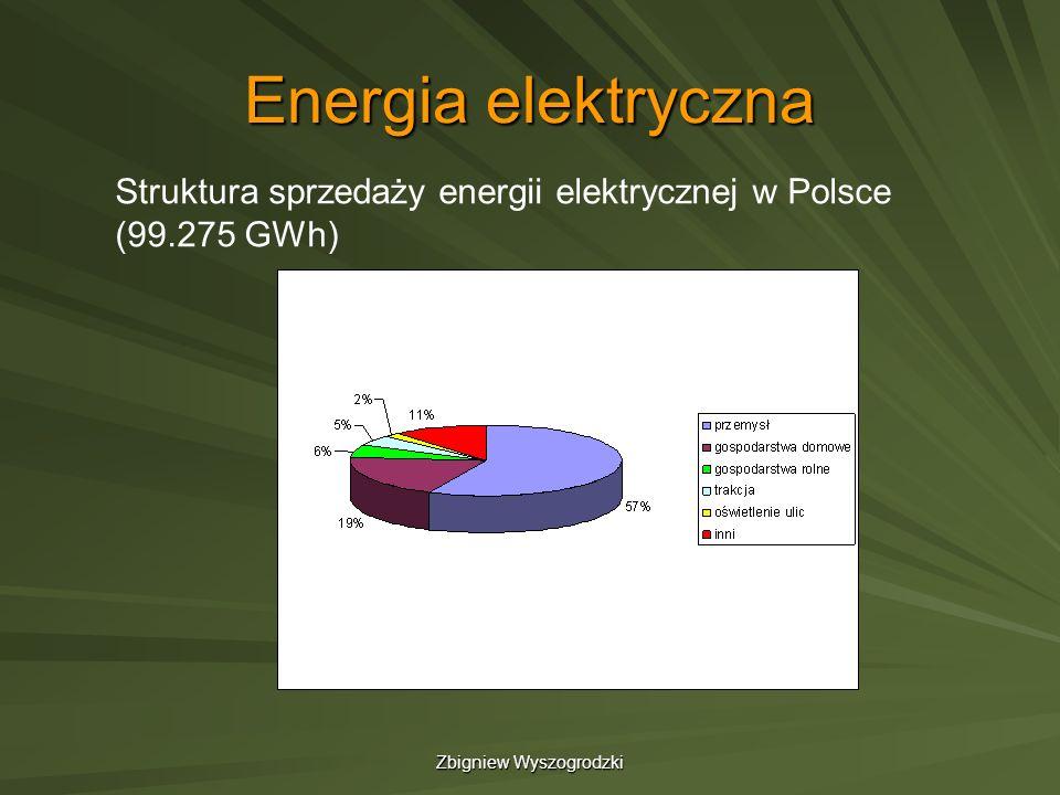 Zbigniew Wyszogrodzki Energia elektryczna Struktura sprzedaży energii elektrycznej w Polsce (99.275 GWh)
