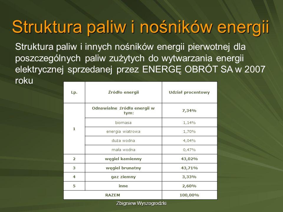 Zbigniew Wyszogrodzki Struktura paliw i nośników energii Lp.Źródło energiiUdział procentowy 1 Odnawialne źródła energii w tym: 7,34% biomasa1,14% ener