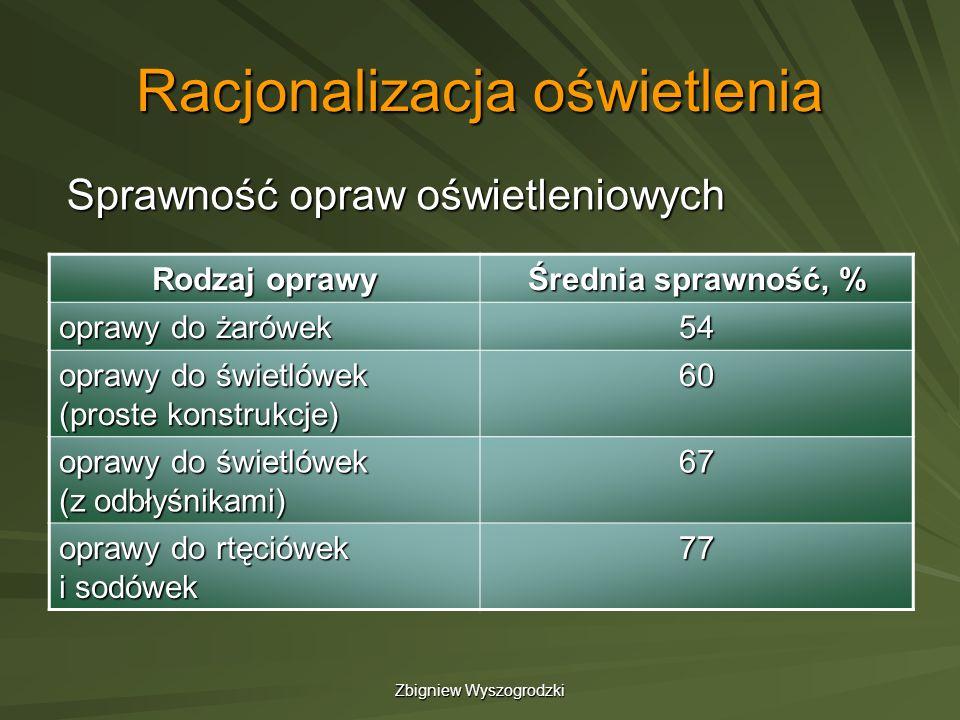 Zbigniew Wyszogrodzki Racjonalizacja oświetlenia Sprawność opraw oświetleniowych Rodzaj oprawy Średnia sprawność, % oprawy do żarówek 54 oprawy do świ