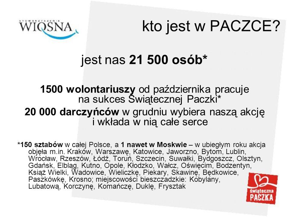 kto jest w PACZCE? jest nas 21 500 osób* 1500 wolontariuszy od października pracuje na sukces Świątecznej Paczki* 20 000 darczyńców w grudniu wybiera