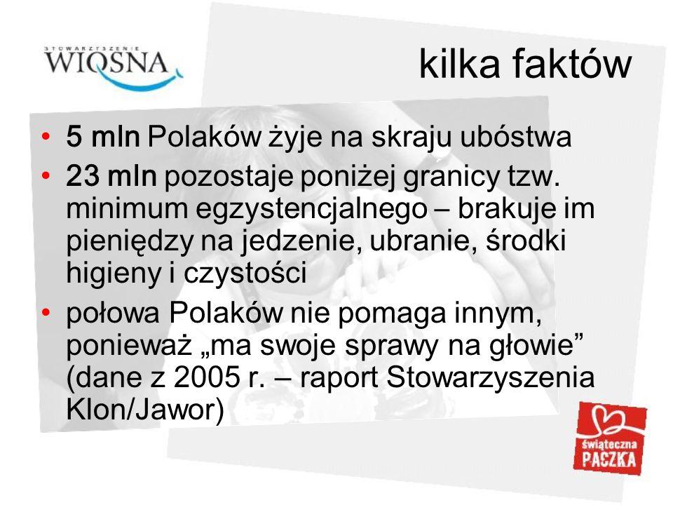 kilka faktów 5 mln Polaków żyje na skraju ubóstwa 23 mln pozostaje poniżej granicy tzw. minimum egzystencjalnego – brakuje im pieniędzy na jedzenie, u