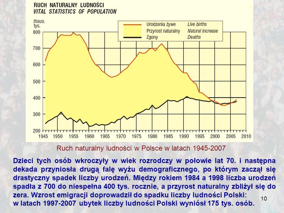 10 Ruch naturalny ludności w Polsce w latach 1945-2007 Dzieci tych osób wkroczyły w wiek rozrodczy w połowie lat 70. i następna dekada przyniosła drug