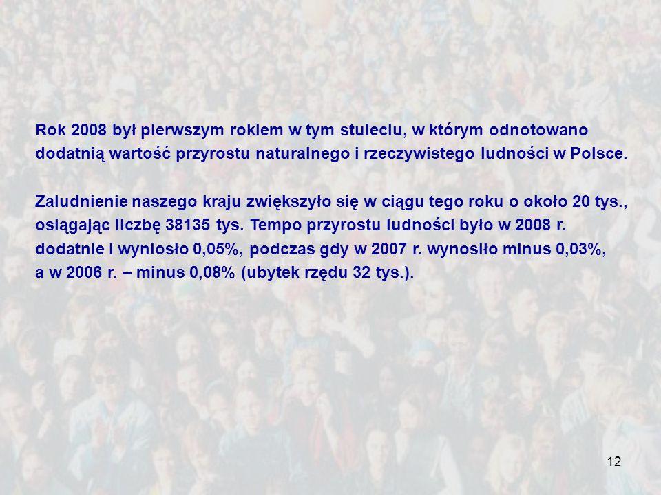 12 Rok 2008 był pierwszym rokiem w tym stuleciu, w którym odnotowano dodatnią wartość przyrostu naturalnego i rzeczywistego ludności w Polsce. Zaludni