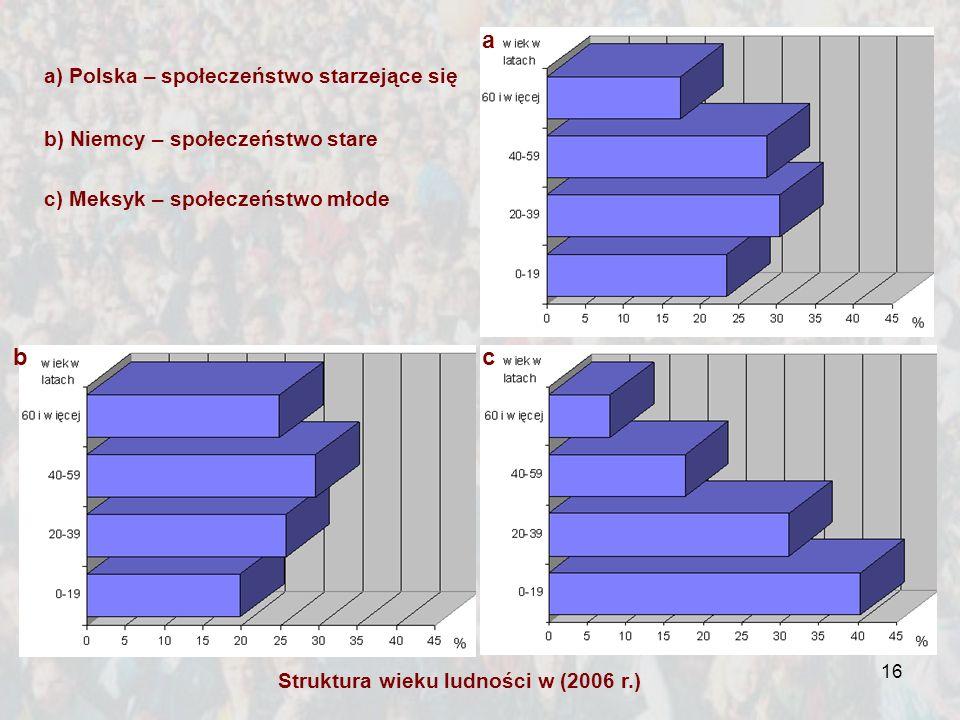 16 Struktura wieku ludności w (2006 r.) c) Meksyk – społeczeństwo młode a bc a) Polska – społeczeństwo starzejące się b) Niemcy – społeczeństwo stare