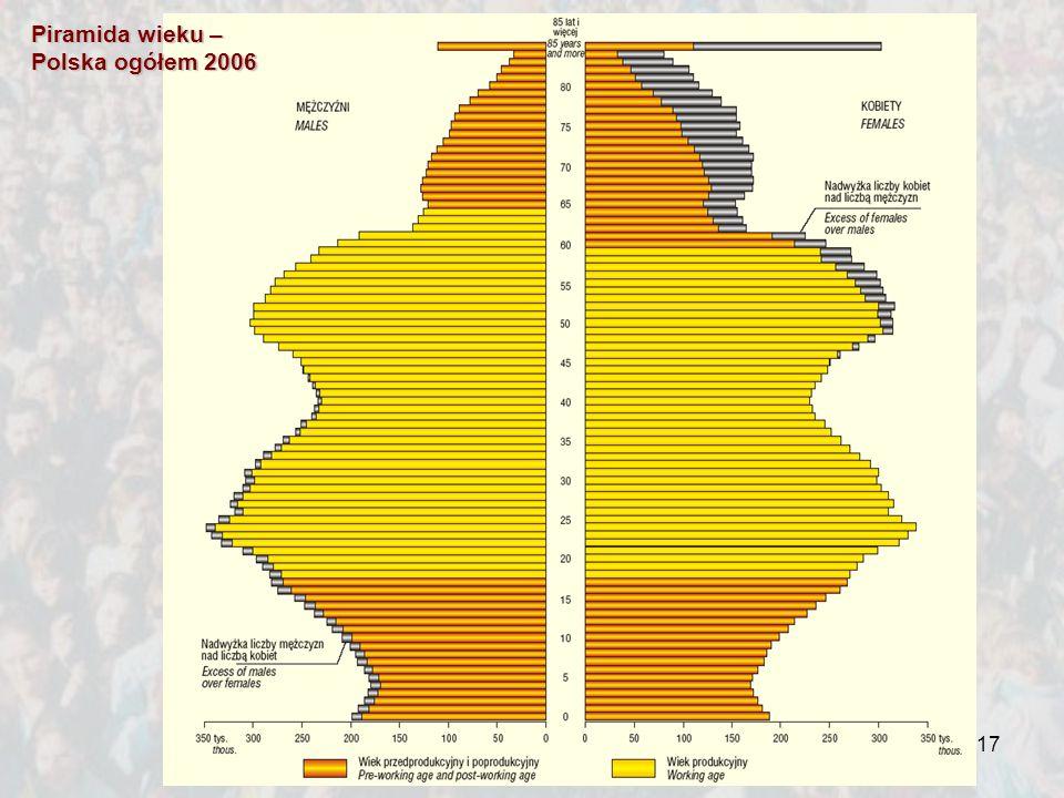 17 Piramida wieku – Polska ogółem 2006