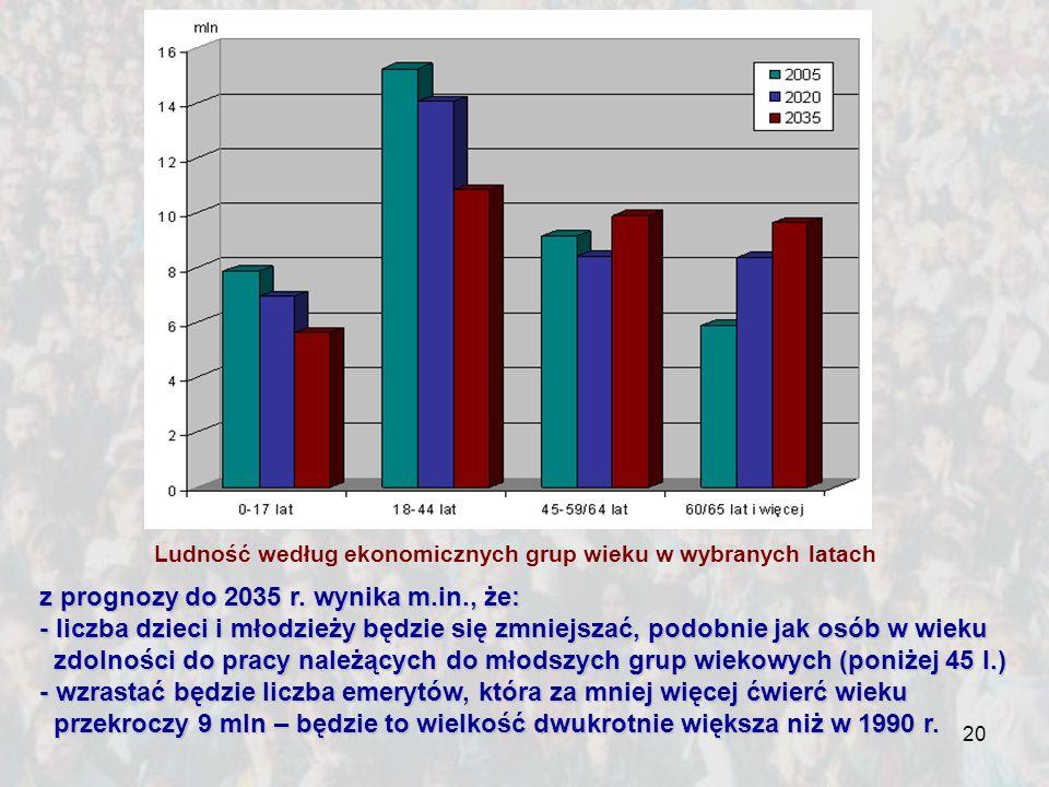 20 z prognozy do 2035 r. wynika m.in., że: - liczba dzieci i młodzieży będzie się zmniejszać, podobnie jak osób w wieku zdolności do pracy należących