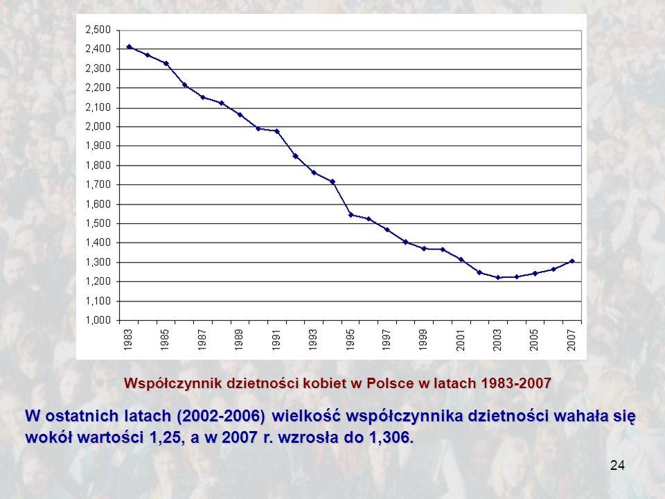 24 Współczynnik dzietności kobiet w Polsce w latach 1983-2007 W ostatnich latach (2002-2006) wielkość współczynnika dzietności wahała się wokół wartoś