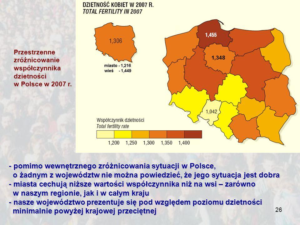 26 Przestrzennezróżnicowaniewspółczynnikadzietności w Polsce w 2007 r. - pomimo wewnętrznego zróżnicowania sytuacji w Polsce, o żadnym z województw ni