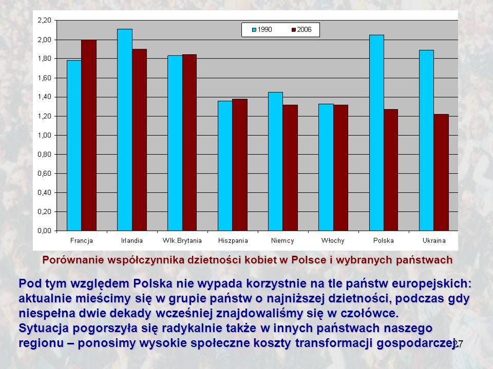 27 Pod tym względem Polska nie wypada korzystnie na tle państw europejskich: aktualnie mieścimy się w grupie państw o najniższej dzietności, podczas g