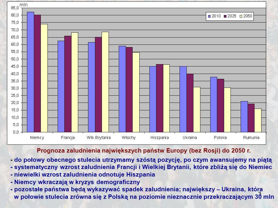 3 Prognoza zaludnienia największych państw Europy (bez Rosji) do 2050 r. - do połowy obecnego stulecia utrzymamyszóstą pozycję, po czym awansujemy na