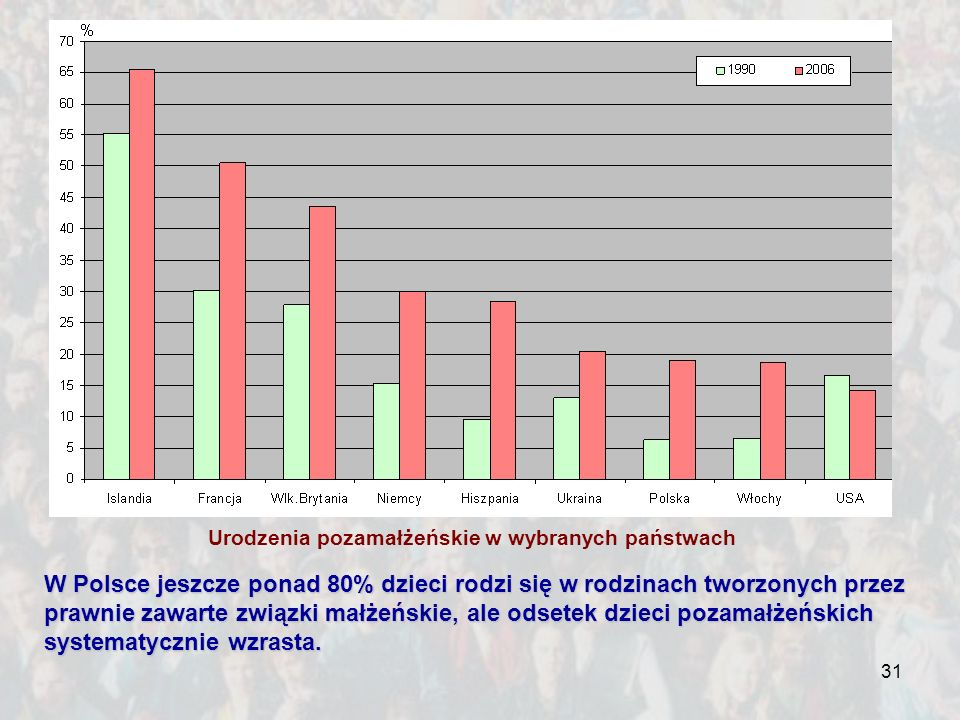 31 W Polsce jeszcze ponad 80% dzieci rodzi się w rodzinach tworzonych przez prawnie zawarte związki małżeńskie, ale odsetek dzieci pozamałżeńskich sys