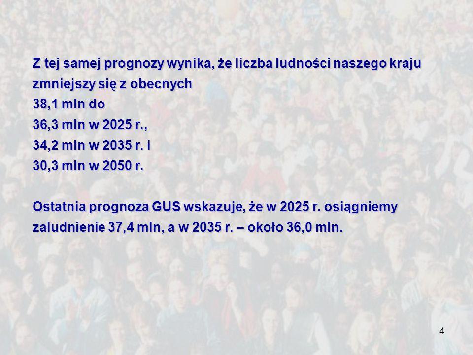 4 Z tej samej prognozy wynika, że liczba ludności naszego kraju zmniejszy się z obecnych 38,1 mln do 36,3 mln w 2025 r., 34,2 mln w 2035 r. i 30,3 mln