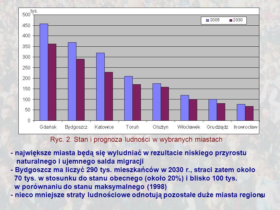 6 - największe miasta będą się wyludniać w rezultacie niskiego przyrostu naturalnego i ujemnego salda migracji - Bydgoszcz ma liczyć 290 tys. mieszkań