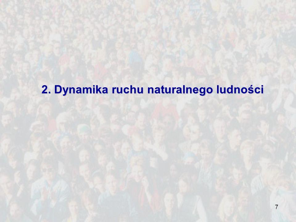 7 2. Dynamika ruchu naturalnego ludności