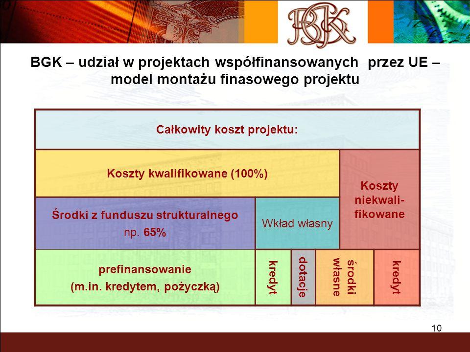 BGK – PEWNY PARTNER 10 Całkowity koszt projektu: Koszty kwalifikowane (100%) Koszty niekwali- fikowane Środki z funduszu strukturalnego np. 65% Wkład