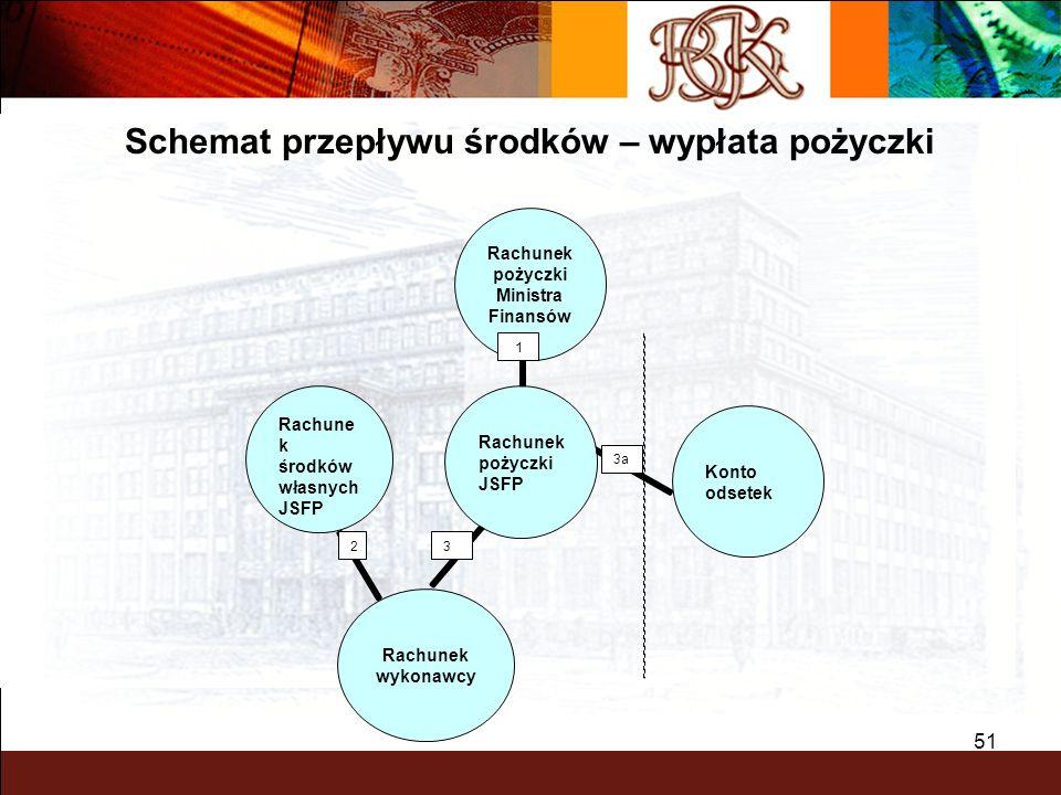 BGK – PEWNY PARTNER 51 1 3 3a Rachune k środków własnych JSFP 2 Schemat przepływu środków – wypłata pożyczki