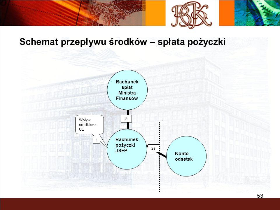 BGK – PEWNY PARTNER 53 2 2a Wpływ środków z UE 1 Schemat przepływu środków – spłata pożyczki