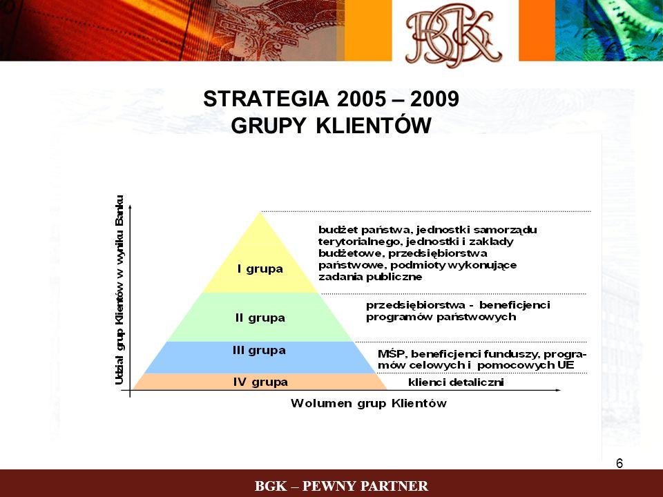 BGK – PEWNY PARTNER 27 Warunki kredytu: Kwota kredytu Przedsięwzięcia wspierane środkami programów pomocowych UE - do 90% kosztów inwestycji (razem ze środkami UE) Przedsięwzięcia realizowane w ramach regionalnych programów rozwoju - do 50% kosztów inwestycji Możliwość refinansowania poniesionych kosztów Waluta kredytu EUR lub PLN Okres kredytowania Maksymalnie do 2021 r.