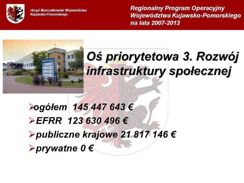 Urząd Marszałkowski Województwa Kujawsko-Pomorskiego ogółem 145 447 643 EFRR 123 630 496 publiczne krajowe 21 817 146 prywatne 0 Regionalny Program Operacyjny Województwa Kujawsko-Pomorskiego na lata 2007-2013 Oś priorytetowa 3.