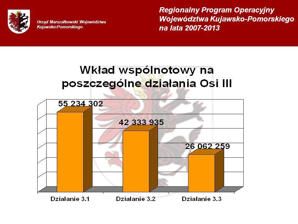 Urząd Marszałkowski Województwa Kujawsko-Pomorskiego Regionalny Program Operacyjny Województwa Kujawsko-Pomorskiego na lata 2007-2013