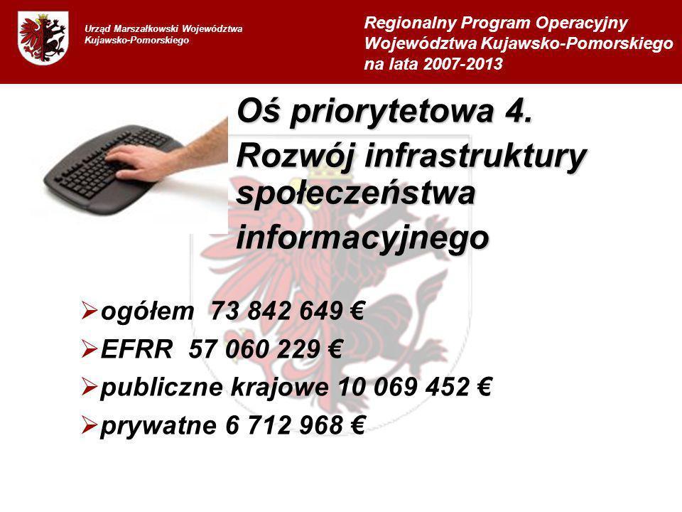 Urząd Marszałkowski Województwa Kujawsko-Pomorskiego ogółem 73 842 649 EFRR 57 060 229 publiczne krajowe 10 069 452 prywatne 6 712 968 Regionalny Program Operacyjny Województwa Kujawsko-Pomorskiego na lata 2007-2013 Oś priorytetowa 4.