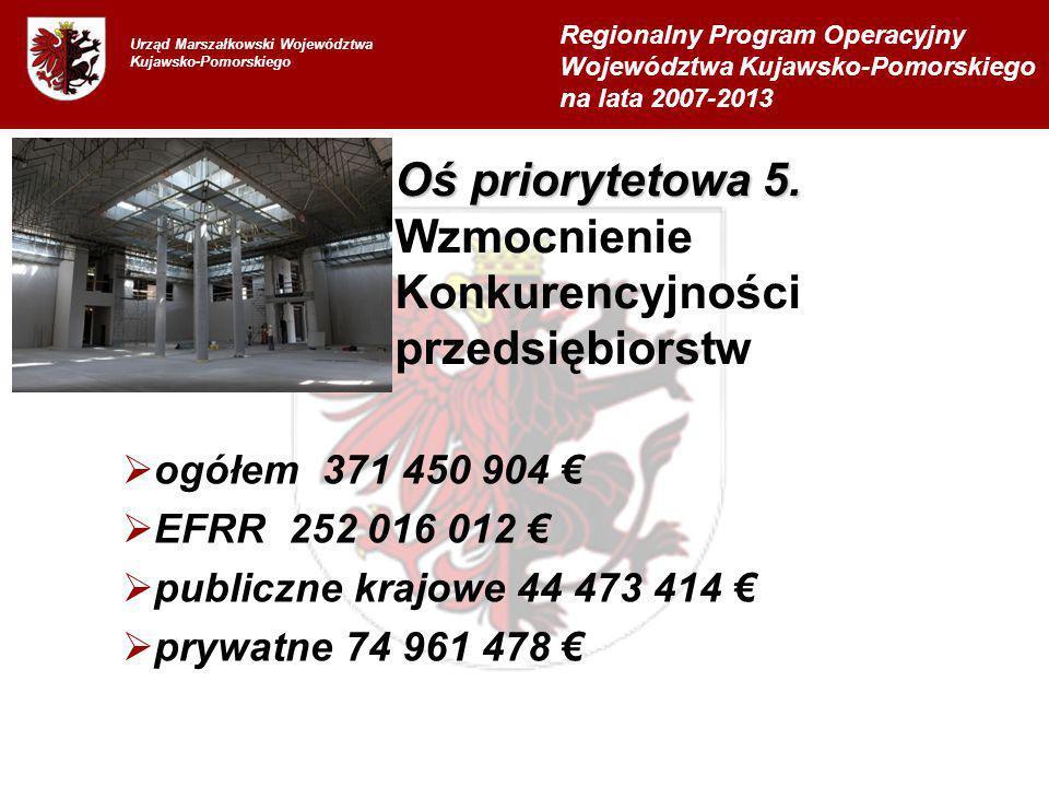Urząd Marszałkowski Województwa Kujawsko-Pomorskiego ogółem 371 450 904 EFRR 252 016 012 publiczne krajowe 44 473 414 prywatne 74 961 478 Regionalny P