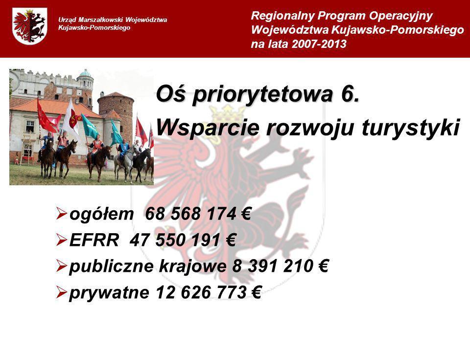 Urząd Marszałkowski Województwa Kujawsko-Pomorskiego ogółem 68 568 174 EFRR 47 550 191 publiczne krajowe 8 391 210 prywatne 12 626 773 Regionalny Prog