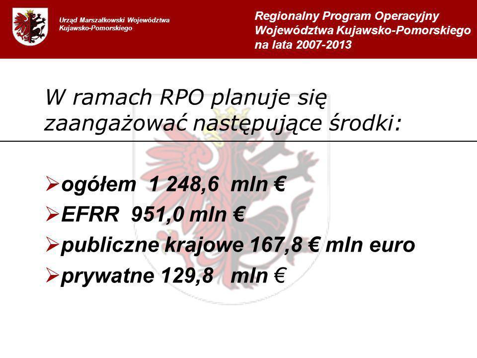 W ramach RPO planuje się zaangażować następujące środki: ogółem 1 248,6 mln EFRR 951,0 mln publiczne krajowe 167,8 mln euro prywatne 129,8 mln Urząd Marszałkowski Województwa Kujawsko-Pomorskiego Regionalny Program Operacyjny Województwa Kujawsko-Pomorskiego na lata 2007-2013