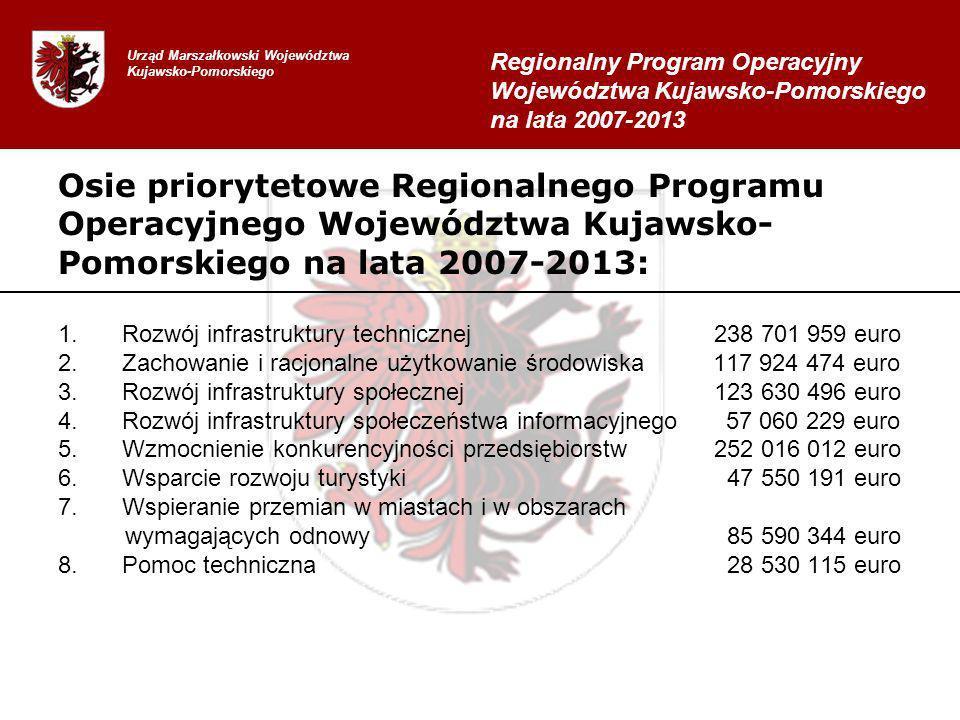 Osie priorytetowe Regionalnego Programu Operacyjnego Województwa Kujawsko- Pomorskiego na lata 2007-2013: 1.Rozwój infrastruktury technicznej 238 701 959 euro 2.Zachowanie i racjonalne użytkowanie środowiska 117 924 474 euro 3.Rozwój infrastruktury społecznej 123 630 496 euro 4.Rozwój infrastruktury społeczeństwa informacyjnego 57 060 229 euro 5.Wzmocnienie konkurencyjności przedsiębiorstw 252 016 012 euro 6.Wsparcie rozwoju turystyki 47 550 191 euro 7.Wspieranie przemian w miastach i w obszarach wymagających odnowy 85 590 344 euro 8.Pomoc techniczna 28 530 115 euro Urząd Marszałkowski Województwa Kujawsko-Pomorskiego Regionalny Program Operacyjny Województwa Kujawsko-Pomorskiego na lata 2007-2013