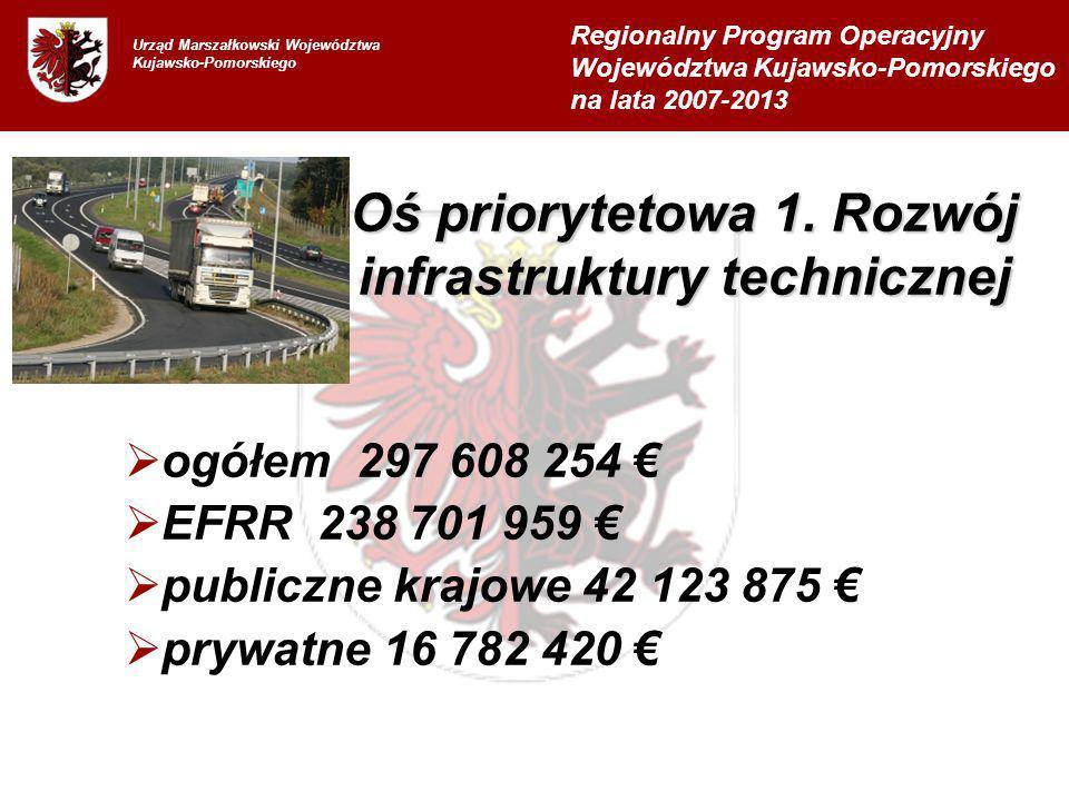 ogółem 297 608 254 EFRR 238 701 959 publiczne krajowe 42 123 875 prywatne 16 782 420 Regionalny Program Operacyjny Województwa Kujawsko-Pomorskiego na lata 2007-2013 Oś priorytetowa 1.