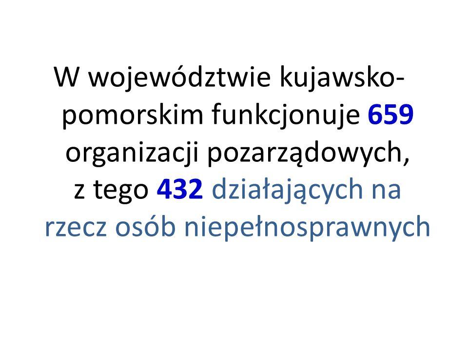 W województwie kujawsko- pomorskim funkcjonuje 659 organizacji pozarządowych, z tego 432 działających na rzecz osób niepełnosprawnych